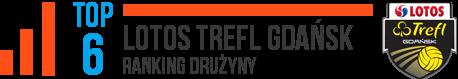 lotos trefl gdańsk ranking