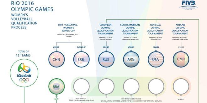 Photo of Światowy turniej kwalifikacyjny siatkarek do IO