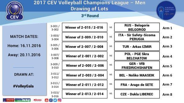 Pary 3 rundy Ligi Mistrzów 2016/2017 Źródło: www.cev.lu