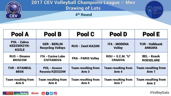 Faza grupowa Ligi Mistrzów 2016/2017 Źródło: www.cev.lu