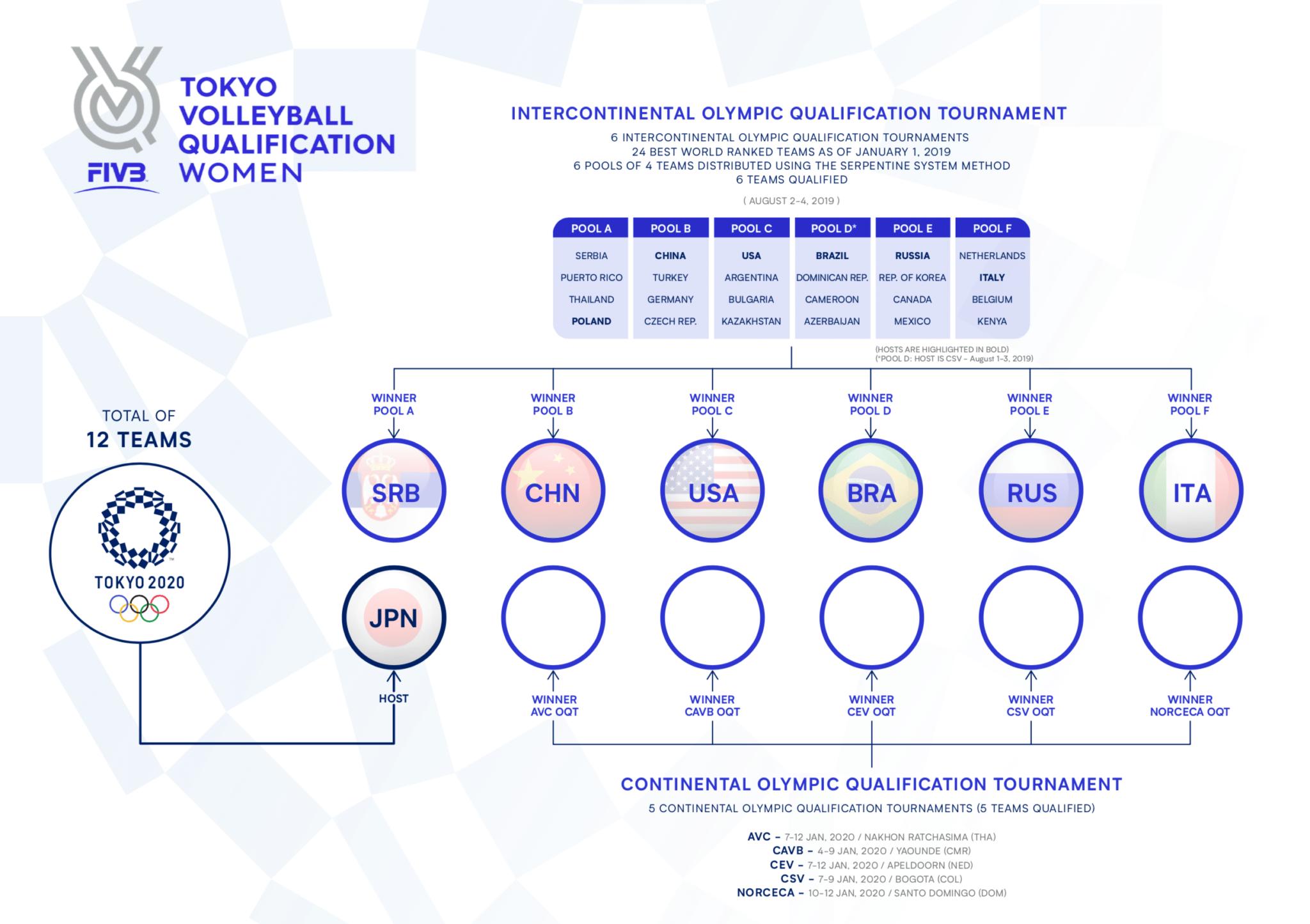 siatkówka 2020 - kwalifikacje kobiet do IO