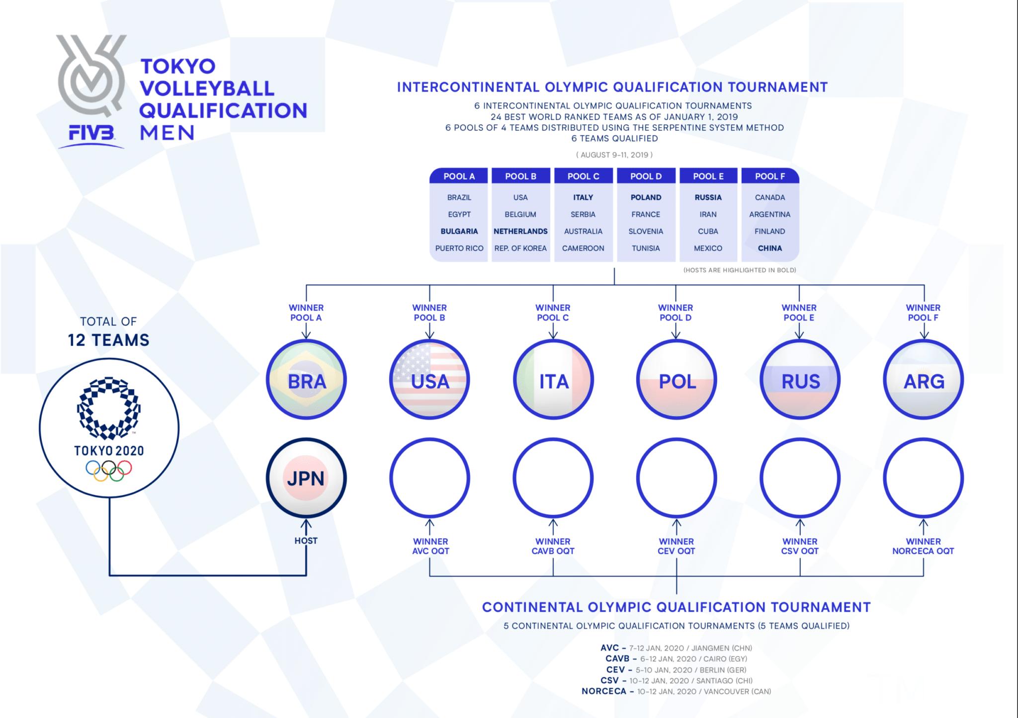 siatkówka 2020 - kwalifikacje mężczyzn do IO
