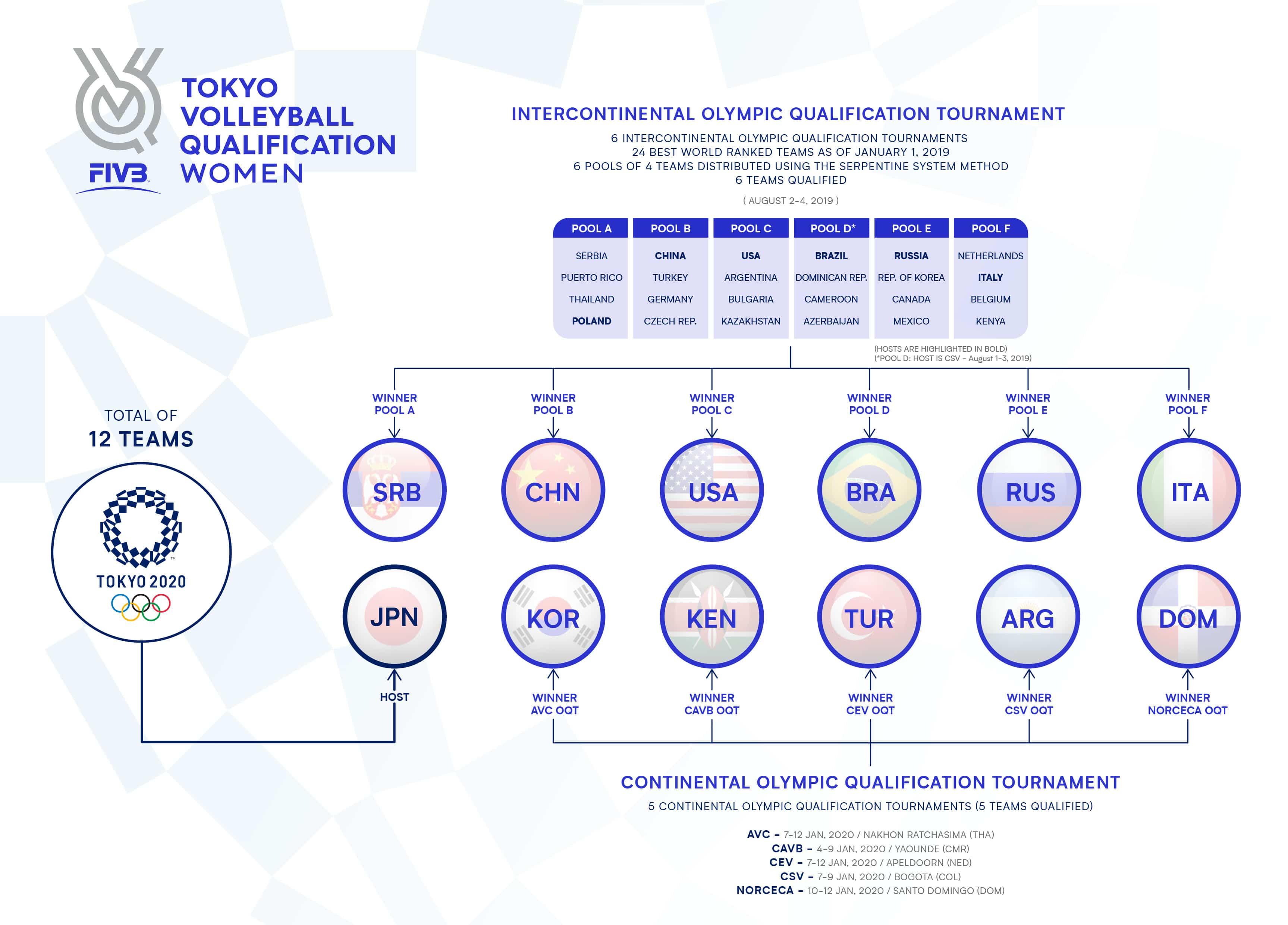Igrzyska Olimpijskie 2020 - uczestniczki turnieju siatkarek
